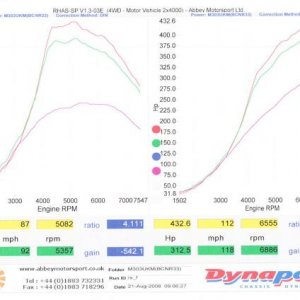 dyno power and torque