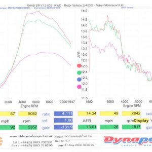 dyno torque and AFR